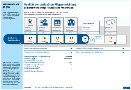 """Qualität der stationären Pflegeeinrichtung, Seniorenwohnanlage """"Bürgerhilfe-Atriumhaus"""""""