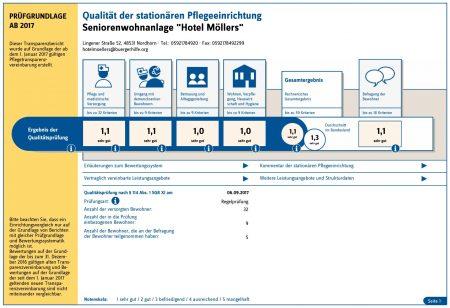"""Qualität der stationären Pflegeeinrichtung, Seniorenwohnanlage """"Hotel Möllers"""""""