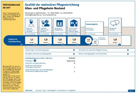 """Qualität der stationären Pflegeeinrichtung, Alten- und Pflegeheim """"Neuland"""""""