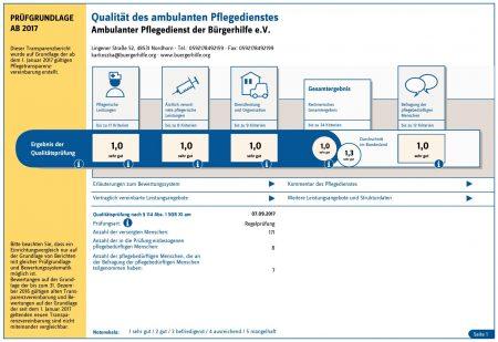 Qualität des ambulanten Pflegedienstes der Bürgerhilfe e. V.